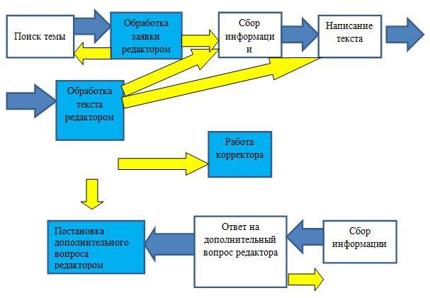 графическое изображение процесса: